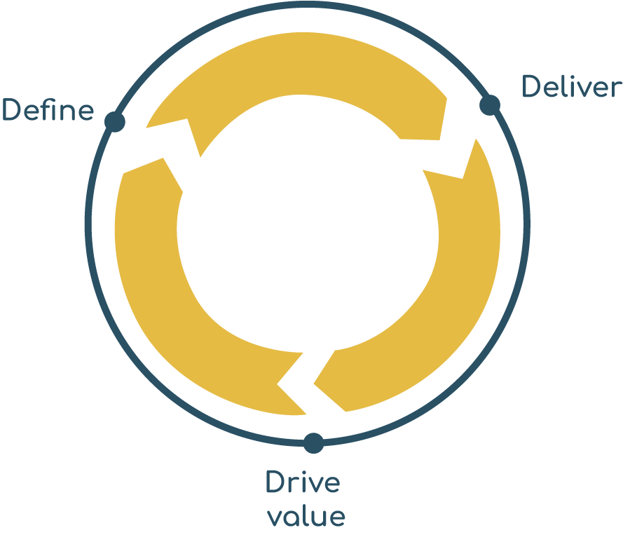 define-deliver-drive-value